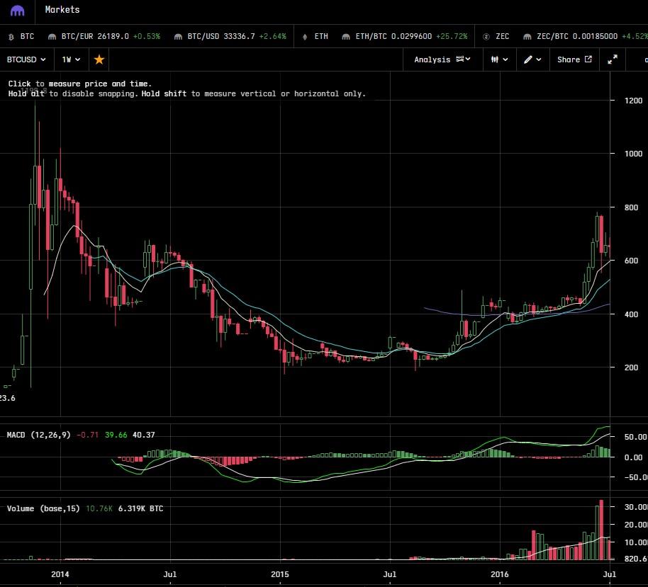 Bitcoin Parabolic Price Chart - 84% Bitcoin Crash - 2015