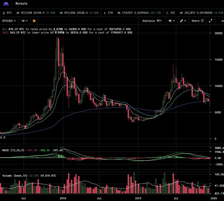 Bitcoin Parabolic Price Chart - 84% Bitcoin Crash - 2018